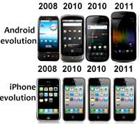 [smartphone evolution]