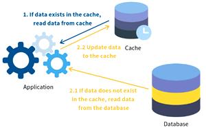 [database caching]
